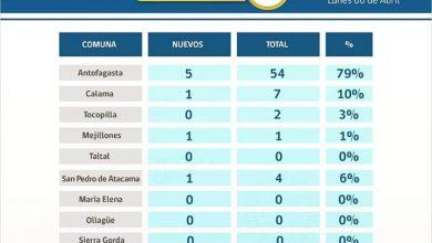Photo of 8 casos nuevos de contagios de Covid19 en la región de Antofagasta