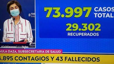 Photo of 4.895 nuevos contagios y 43 fallecidos por coronavirus en Chile