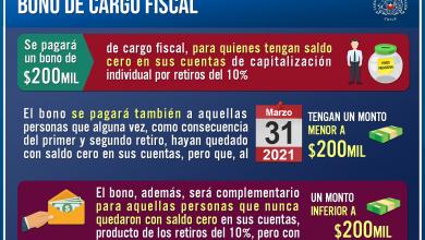Photo of Al Senado bono para afiliados de AFP con saldo cero o menor a 200 mil